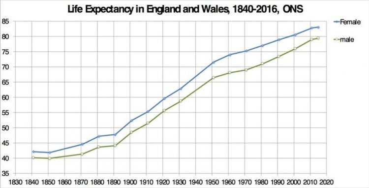 Life Expectancy In The UK