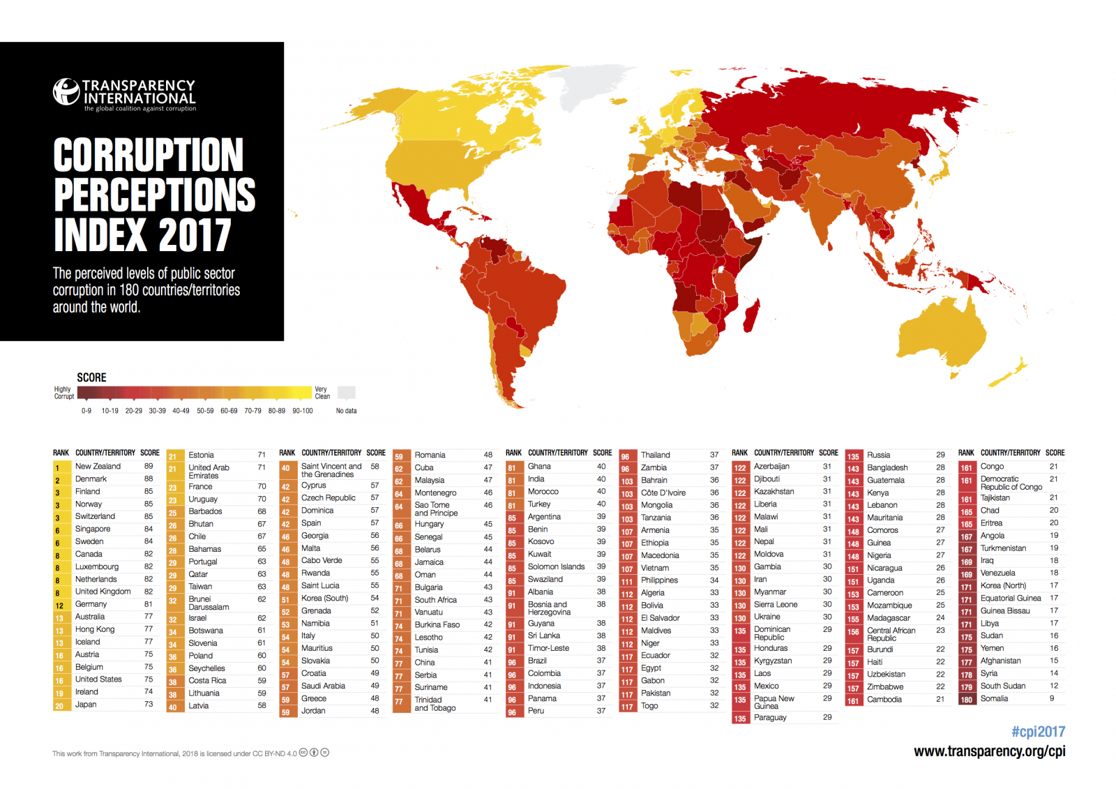 World's most corrupted countries